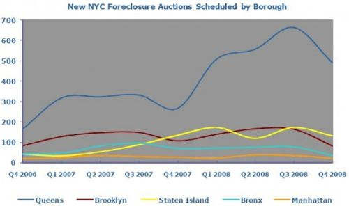 [Brown] propertysharkforeclosures4Q2008.jpg