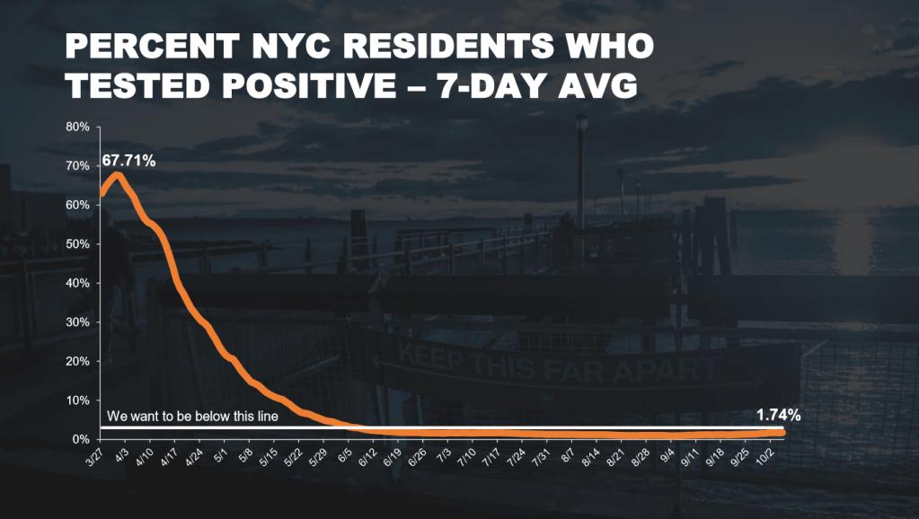 nyc positivity rates