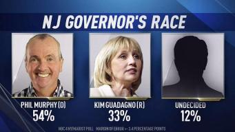 Murphy Holds Huge Lead Over Guadagno Among NJ Voters