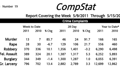 Crime Stats: Rapes Up, Murders Even With 2010