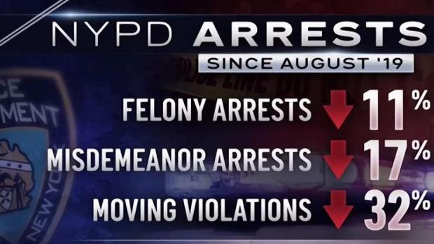 [NY] NYPD Sees Fewer Arrests Since Daniel Pantaleo Firing