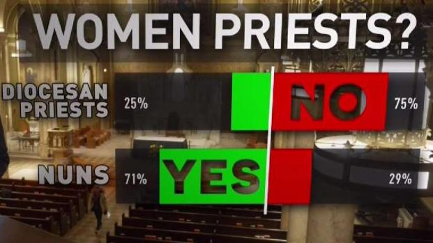[NY] How Members of Catholic Church View Women Priests