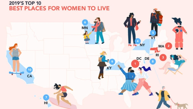 New Jersey Among 13 Worst States in the Country to Be a Woman, Study Finds