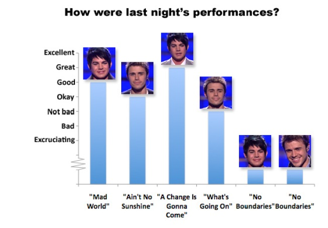 The American Idol Finale: A Chart-Based Analysis