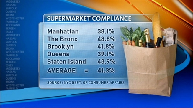 New York City's Consumer Affairs Department says its inspectors were overcharged on a third of all their purchases at supermarkets, with the worst offenders in Manhattan.