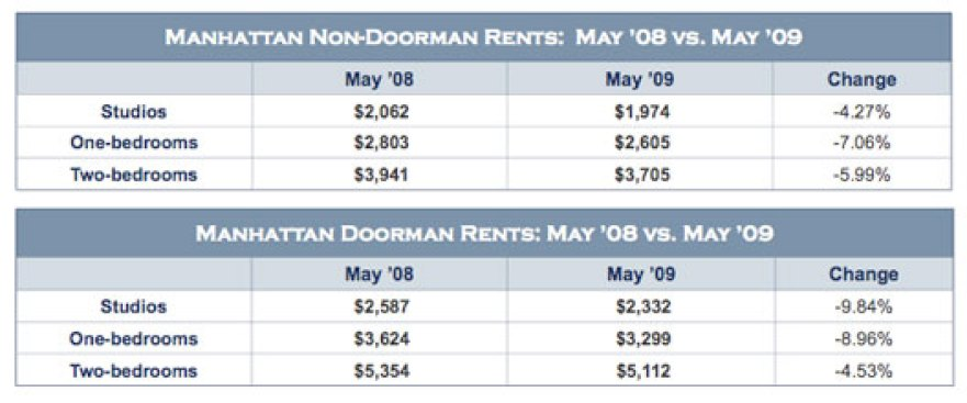 Market Report: No May Flowers for Manhattan Rentals