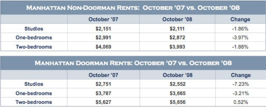 Manhattan Rental Slump Continues, More Drops Coming?