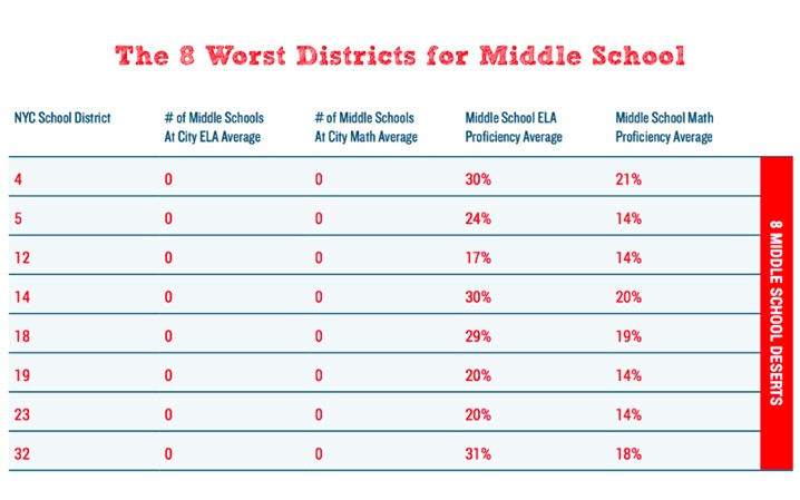 A chart of the worst 8 middle schools in New York City